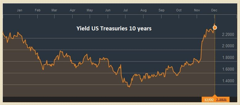 Yield US Treasuries 10 years, December 02