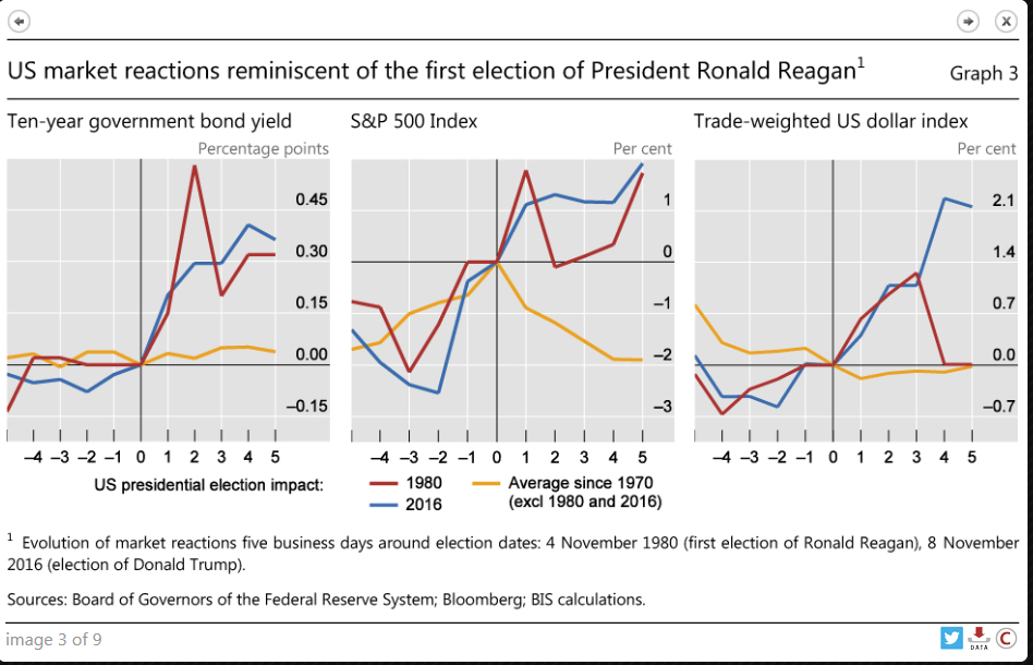 Ten year government bond yields, S&P 500 Index, Trade Weighted US Dollar Index