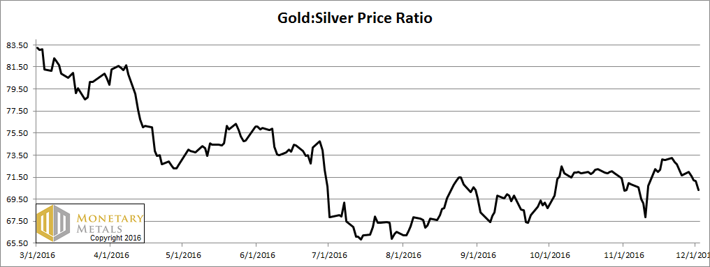 Gold:Silver Price Ratio