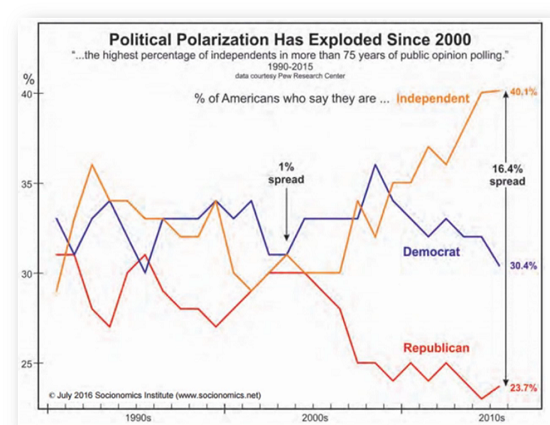 Political Polarization Has Exploded Since 2000