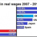 Real Wages 2007 - 2015