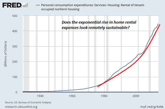 Personal Consumption Expenditures; Services; Housing; Rental of tenant-occupied nonfarm housing
