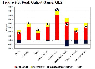 What QE means for the world: Positive-sum currency wars