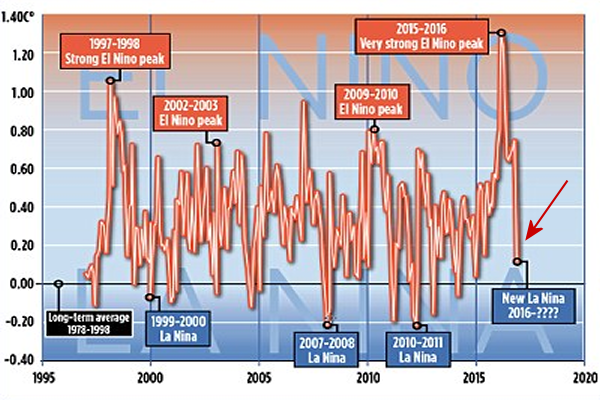 Steepest Drop Global Temperature