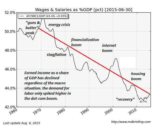 Wages & Salaries as perfent of GDP, energy crisis, financialization boom, internet boom, housing boom