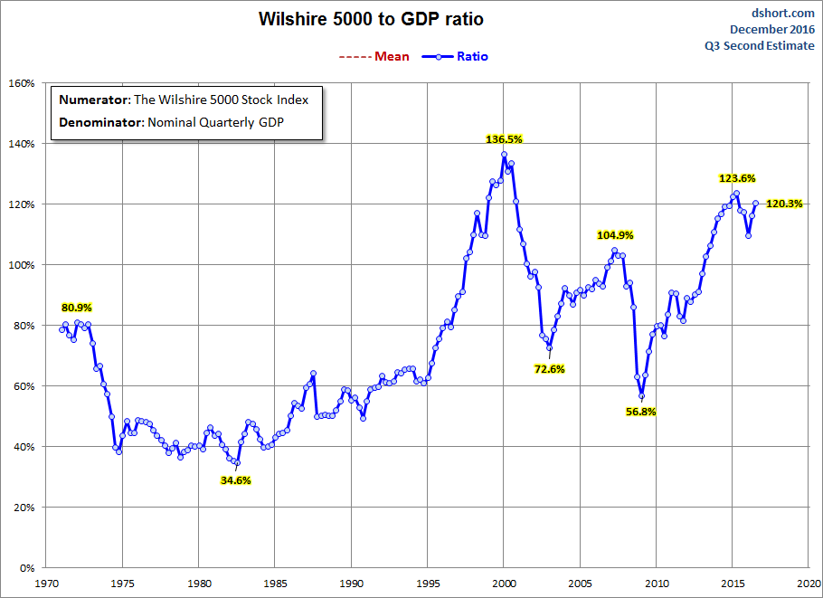 Wilshire 5000 stock index,Nominal Quarterly GDP