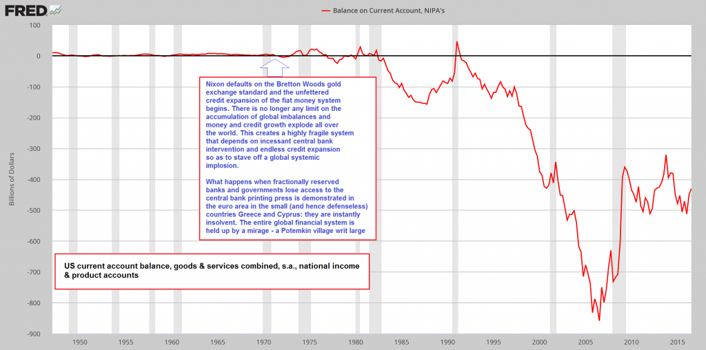 US Balance on Current Account