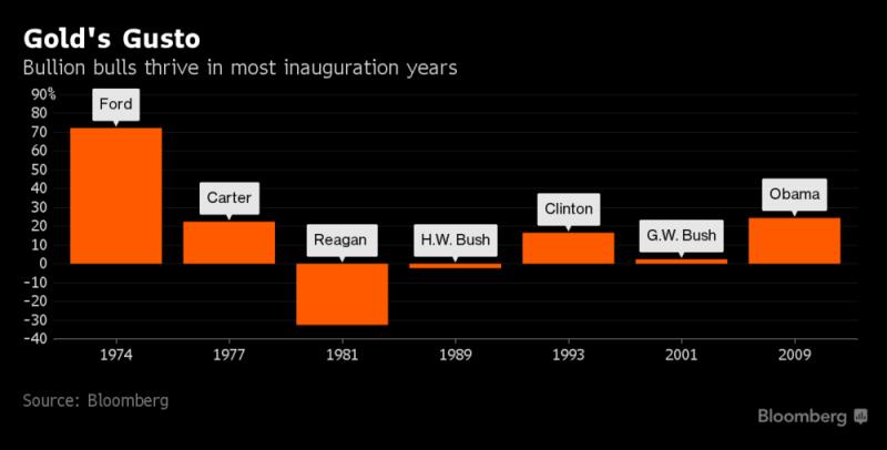 Gold's Gusto, Bullion bulls thrive in most inauguration years