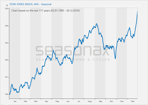 Dow Jones Industrial Average - Seasonal