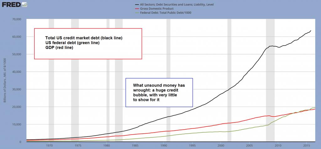 Federal Debt, GDP, Debt Securities