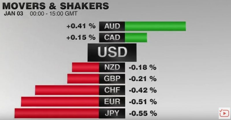 FX Performance, January 03 2017 Movers and Shakers