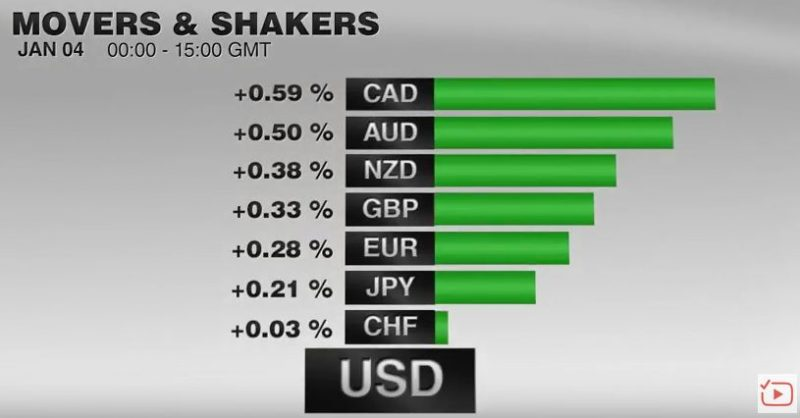 FX Performance, January 04 2017 Movers and Shakers