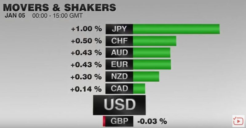 FX Performance, January 05 2017 Movers and Shakers