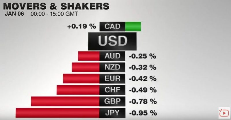 FX Performance, January 06 2017 Movers and Shakers