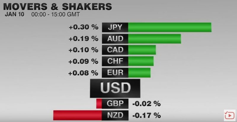 FX Performance, January 10 2017 Movers and Shakers