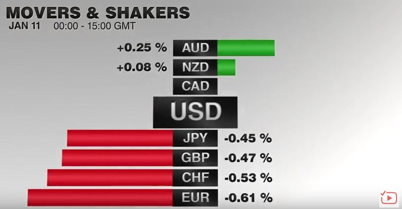 FX Performance, January 11 2017 Movers and Shakers