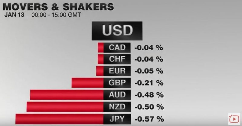 FX Performance, January 13 2017 Movers and Shakers