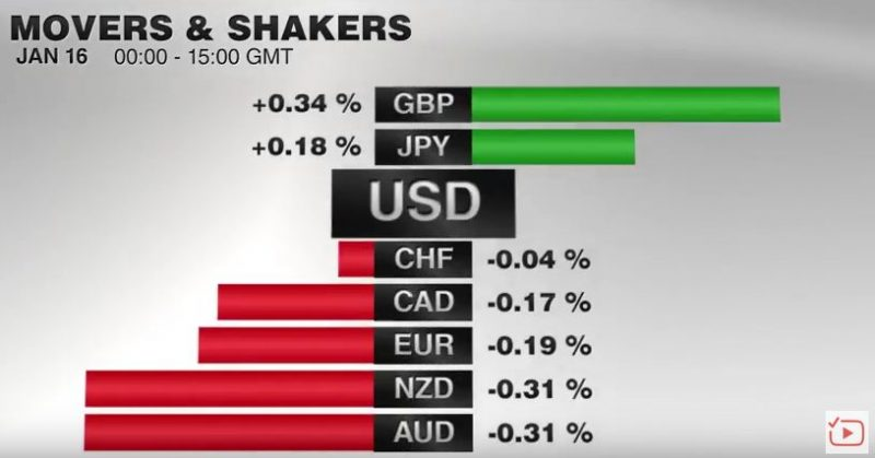 FX Performance, January 16 2017 Movers and Shakers