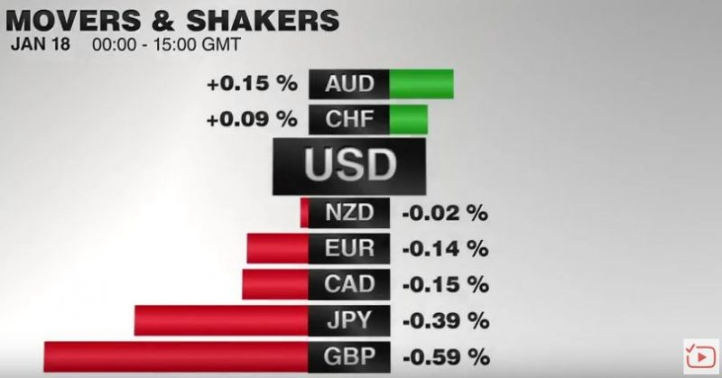 FX Performance, January 18, 2017 Movers & Shakers