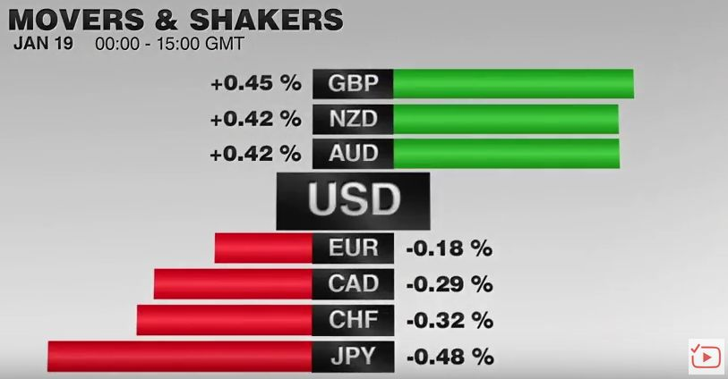 FX Performance, January 19 2017 Movers and Shakers
