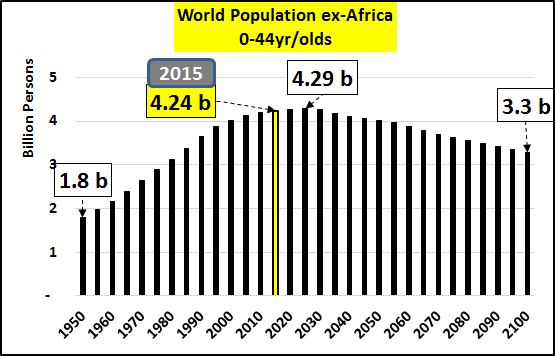 World Population ex-Africa
