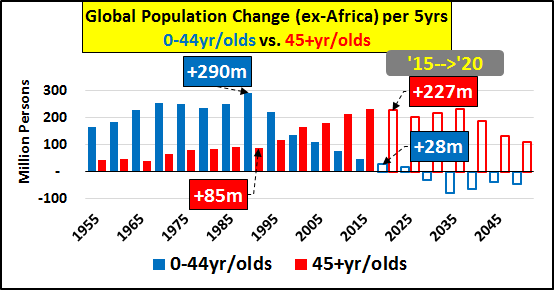 Global Population Change