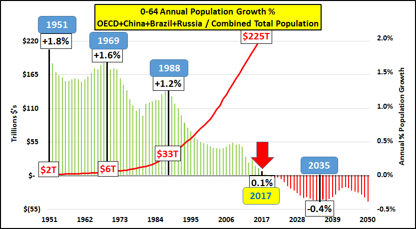 Annual Population Growth