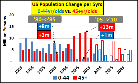 US Population Change