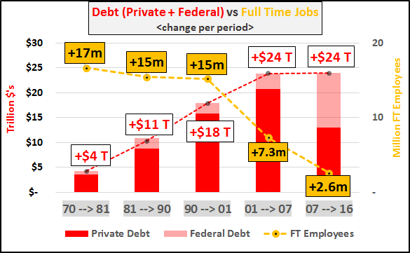 Debt vs Full time jobs