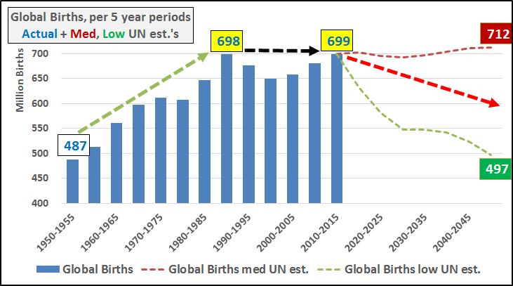 Global Births