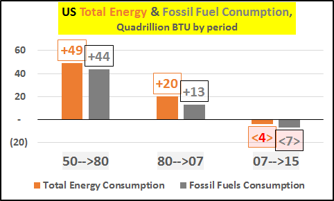 US Total Energy & Fossil Fuel Conumption