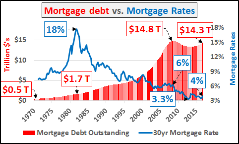 Mortgage Debt vs Mortgage Rates