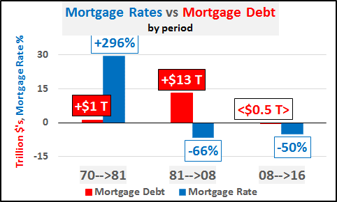 Mortgage Rates vs Mortgage Debt