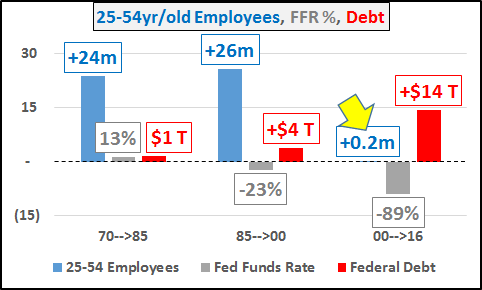 Employees and Debt