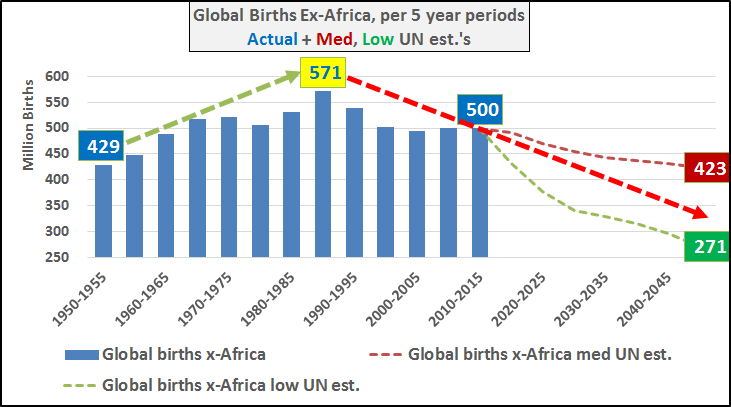 Global Births Ex-Africa