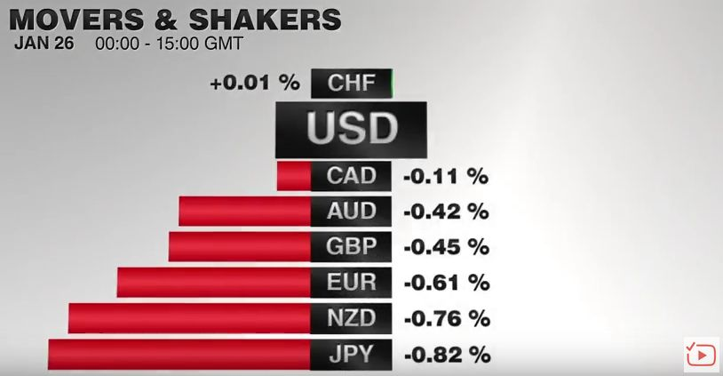 FX Performance, January 26 2017 Movers & Shakers