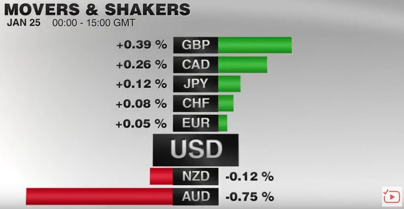 FX Performance, January 25 2017 Movers and Shakers