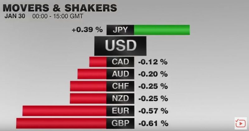 FX Performance, January 30 2017 Movers and Shakers