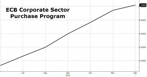 ECB Corporate Sector