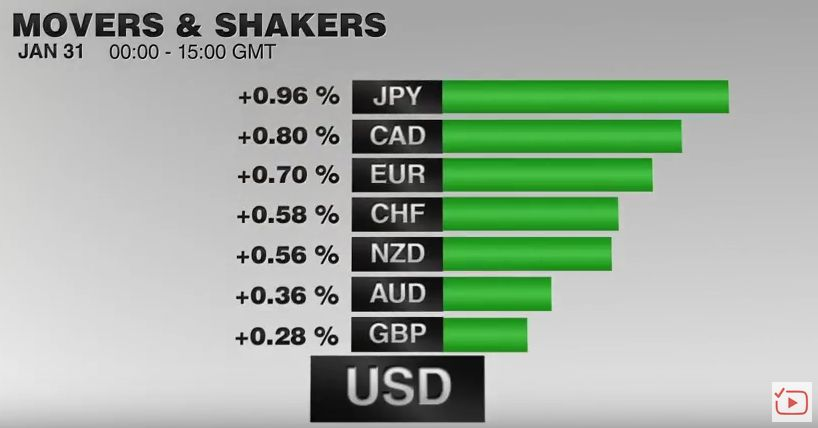 FX Performance, January 31 2017 Movers and Shakers