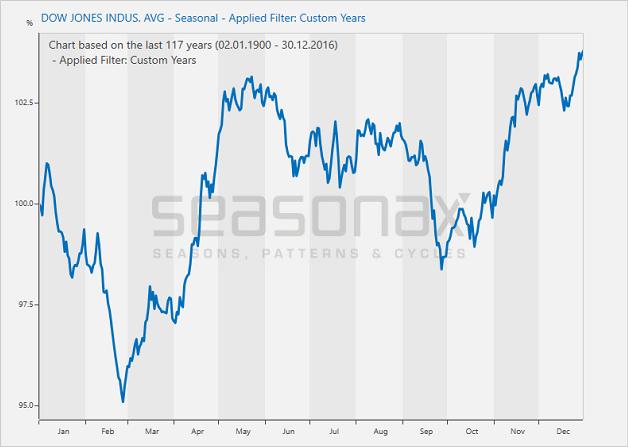 Dow Jones Industrial Average, Seasonal - Filter: Custom Years