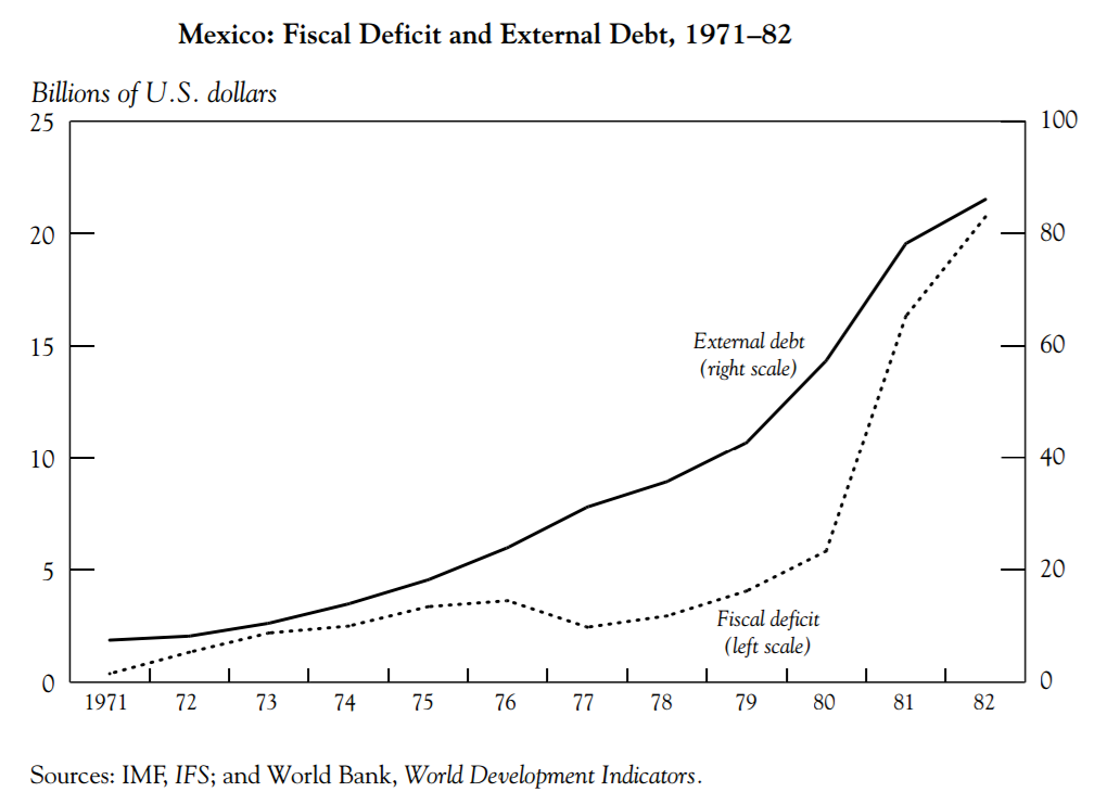 Mexico Debt and Deficit