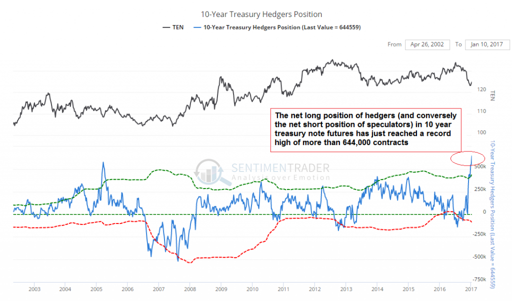 10 Year Treasury Hedgers Position