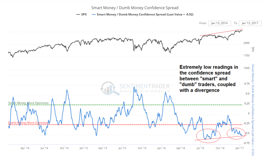Smart/Dumb Money Confidence Spread