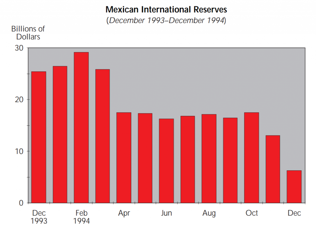 Mexico Forex Reserves 1994