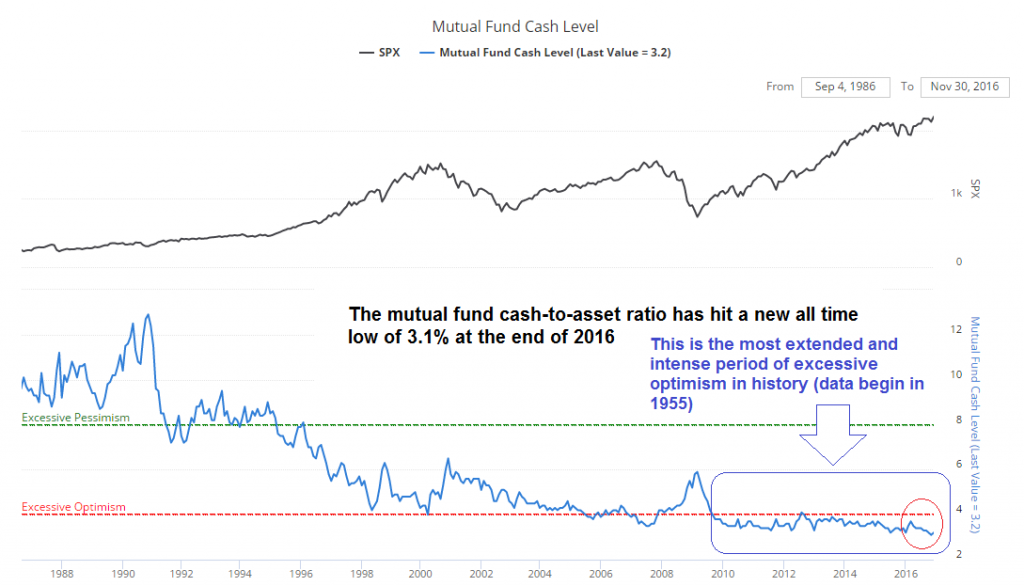 SPX, Mutual Fund Cash Level Compared
