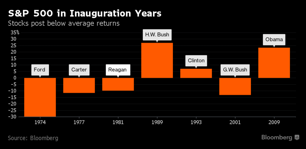 S&P 500 in Inauguration Years