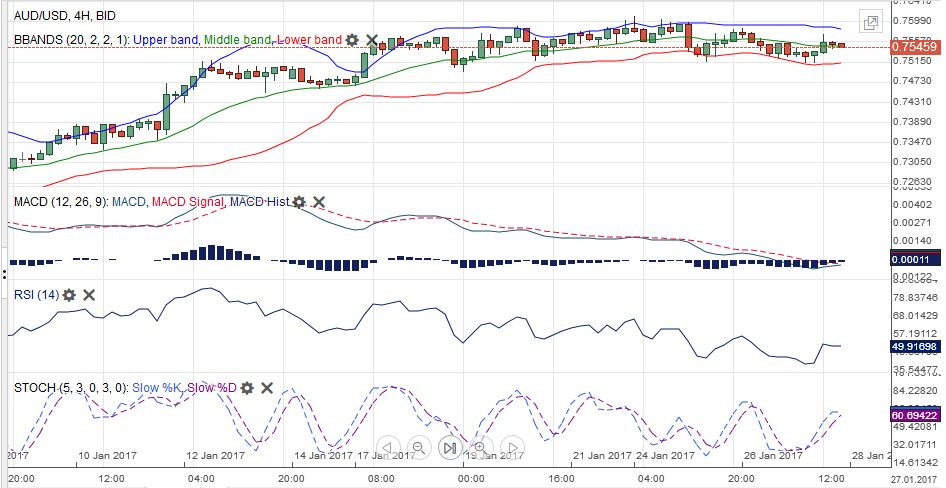 AUD/USD MACDS Stochastics Bollinger Bands RSI Relative Strength Moving Average January 28