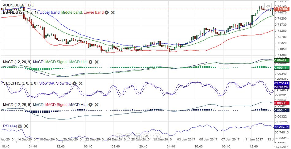 AUD/USD MACDS Stochastics Bollinger Bands RSI Relative Strength Moving Average January 14