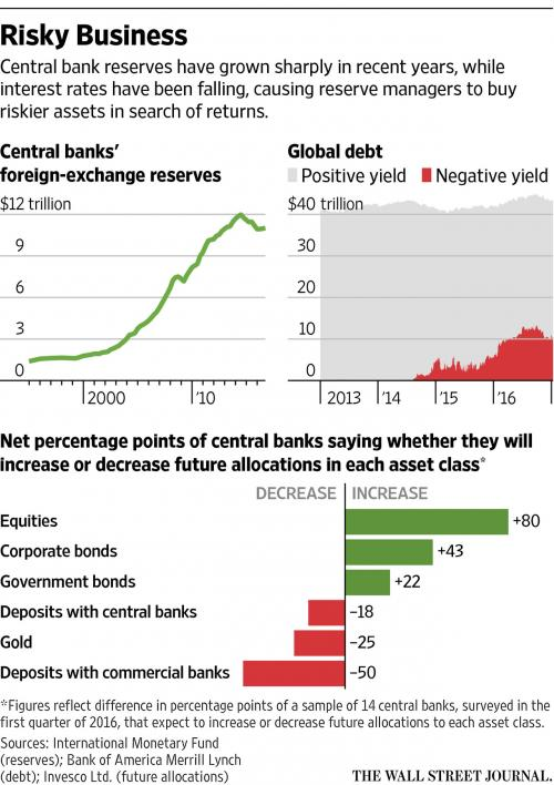 Central banks foreign-exchange reserves, Global debt